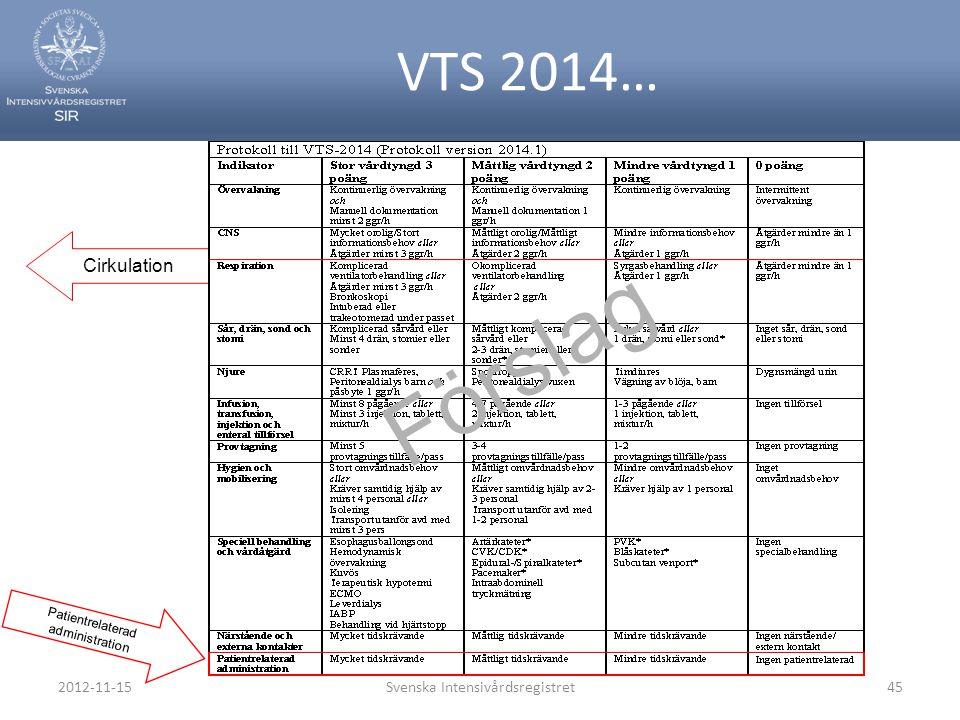 VTS 2014… Cirkulation Patientrelaterad administration Förslag 2012-11-15Svenska Intensivårdsregistret45