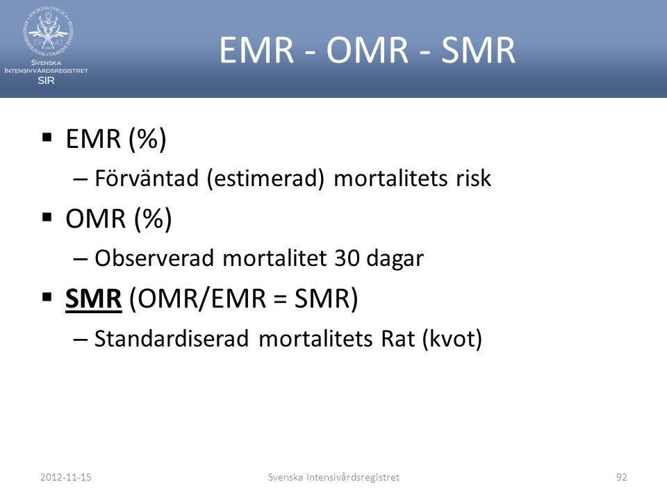 EMR - OMR - SMR  EMR (%) – Förväntad (estimerad) mortalitets risk  OMR (%) – Observerad mortalitet 30 dagar  SMR (OMR/EMR = SMR) – Standardiserad m