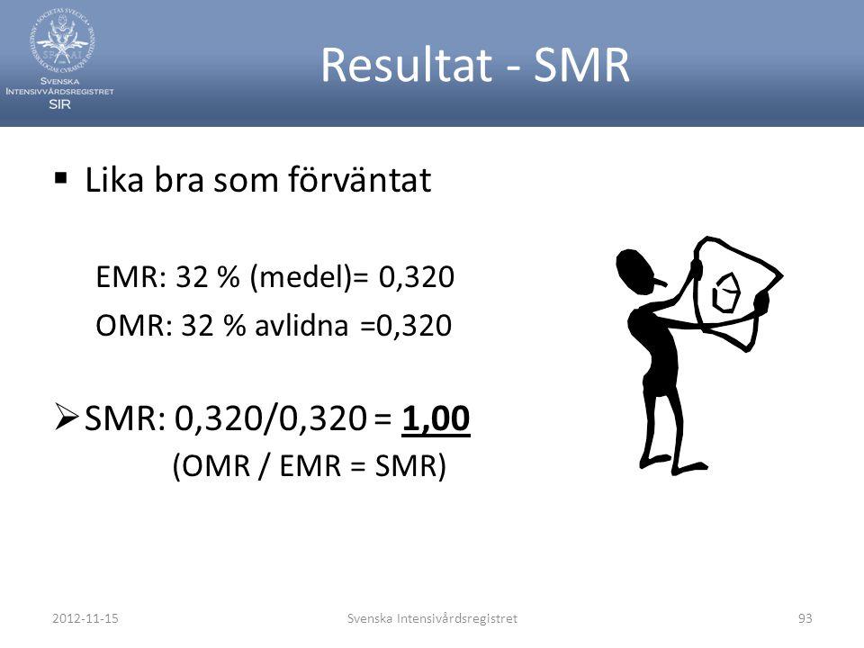 Resultat - SMR  Lika bra som förväntat EMR: 32 % (medel)= 0,320 OMR: 32 % avlidna =0,320  SMR: 0,320/0,320 = 1,00 (OMR / EMR = SMR) 2012-11-15Svensk
