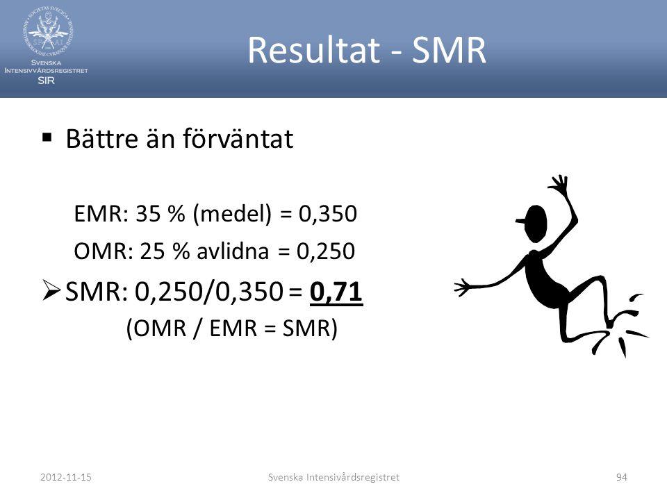 Resultat - SMR  Bättre än förväntat EMR: 35 % (medel) = 0,350 OMR: 25 % avlidna = 0,250  SMR: 0,250/0,350 = 0,71 (OMR / EMR = SMR) 2012-11-15Svenska