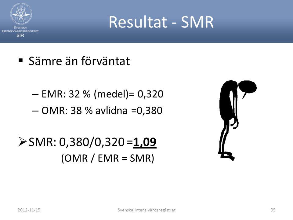 Resultat - SMR  Sämre än förväntat – EMR: 32 % (medel)= 0,320 – OMR: 38 % avlidna =0,380  SMR: 0,380/0,320 =1,09 (OMR / EMR = SMR) 2012-11-15Svenska