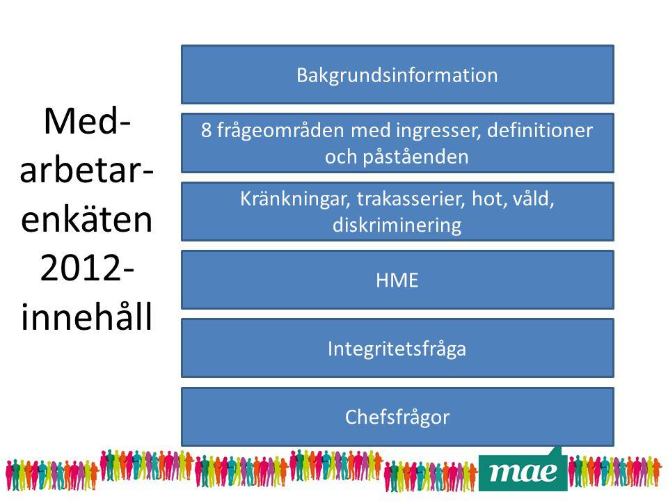 Med- arbetar- enkäten 2012- innehåll Bakgrundsinformation 8 frågeområden med ingresser, definitioner och påståenden Kränkningar, trakasserier, hot, vå