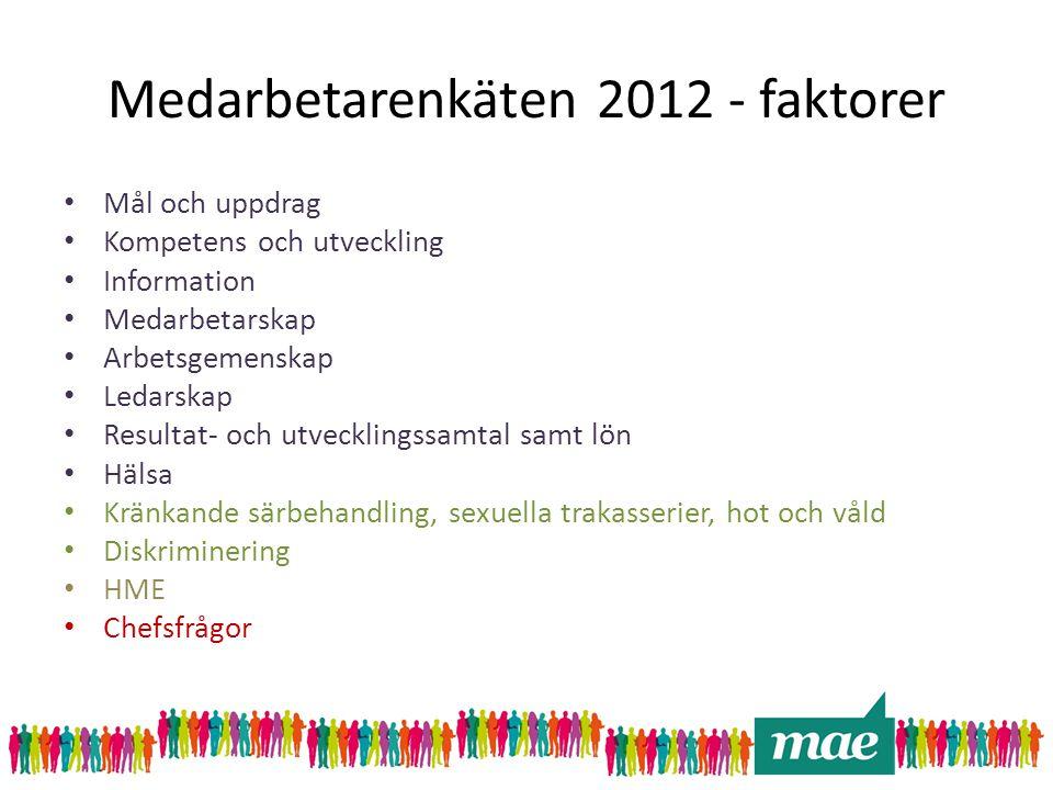 Medarbetarenkäten 2012 - faktorer • Mål och uppdrag • Kompetens och utveckling • Information • Medarbetarskap • Arbetsgemenskap • Ledarskap • Resultat