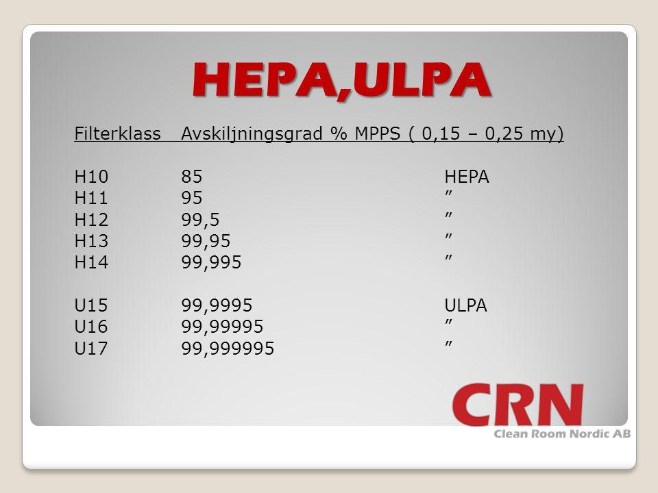 "HEPA,ULPA FilterklassAvskiljningsgrad % MPPS ( 0,15 – 0,25 my) H1085HEPA H1195"" H1299,5"" H1399,95"" H1499,995"" U1599,9995ULPA U1699,99995"" U1799,999995"