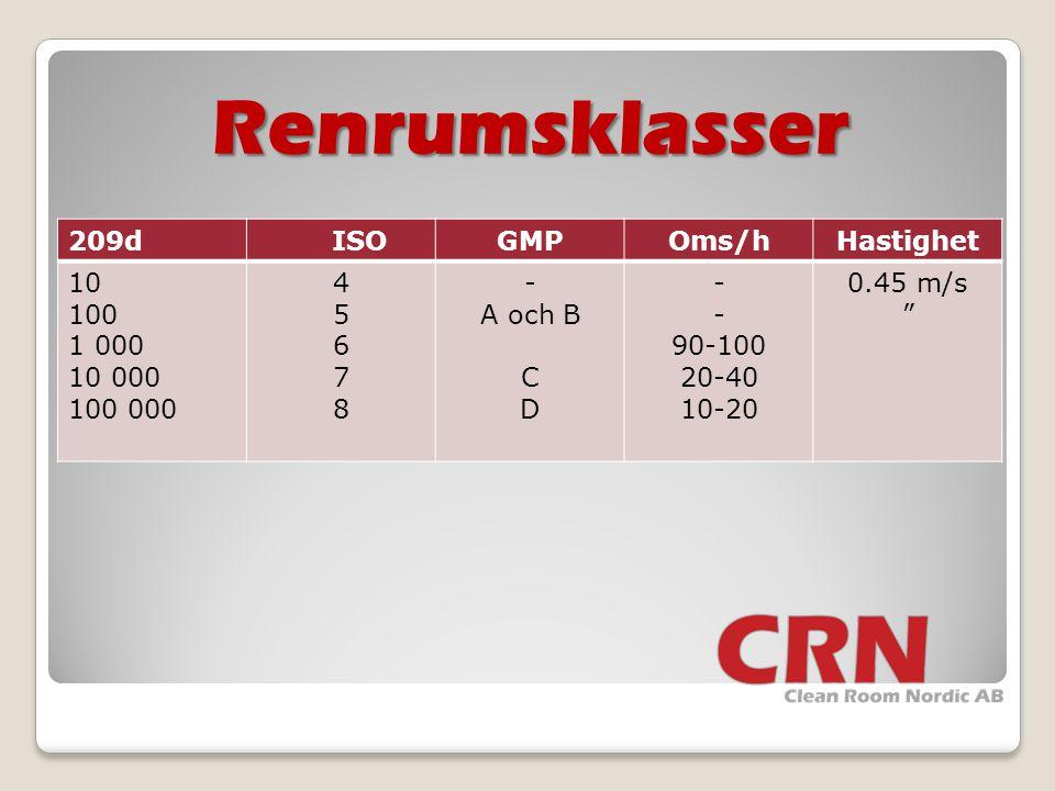 """Renrumsklasser 209d ISOGMPOms/hHastighet 10 100 1 000 10 000 100 000 45678 45678 - A och B C D - 90-100 20-40 10-20 0.45 m/s """""""