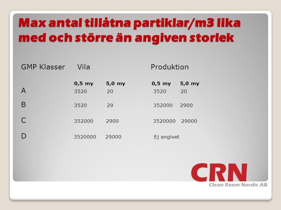 Max antal tillåtna partiklar/m3 lika med och större än angiven storlek GMP KlasserVila Produktion 0,5 my 5,0 my 0,5 my 5,0 my A 3520 20 3520 20 B 3520