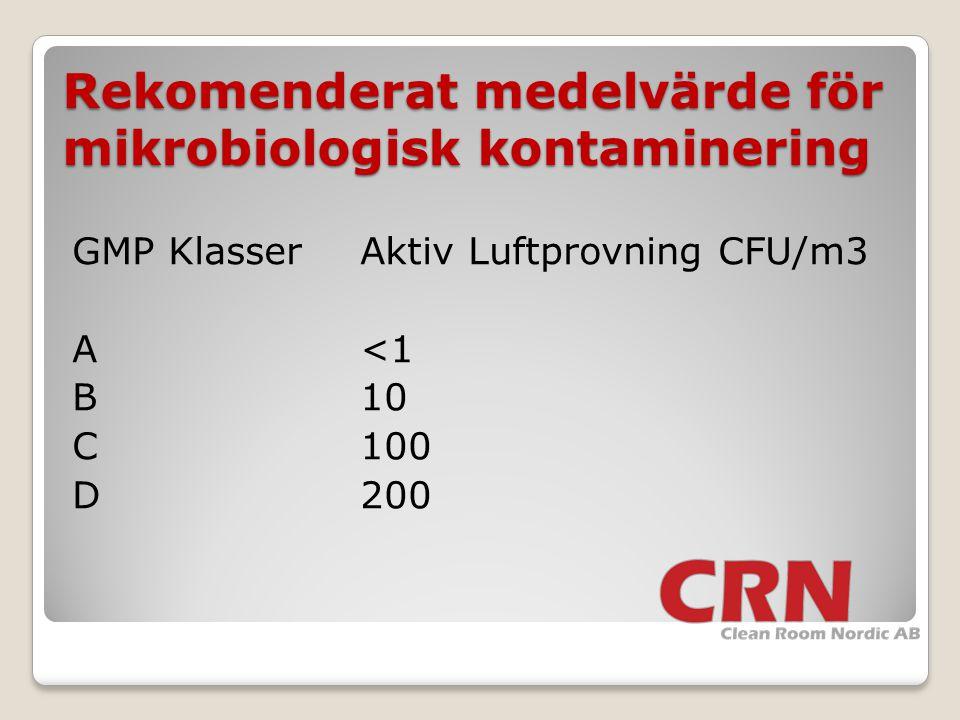 Rekomenderat medelvärde för mikrobiologisk kontaminering GMP KlasserAktiv Luftprovning CFU/m3 A<1 B10 C100 D200