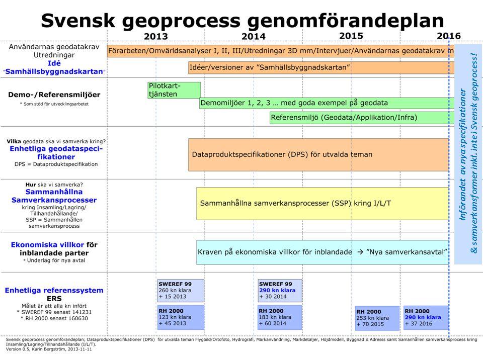 Införandet av nya specifikationer & samverkansformer inkl. inte i Svensk geoprocess!