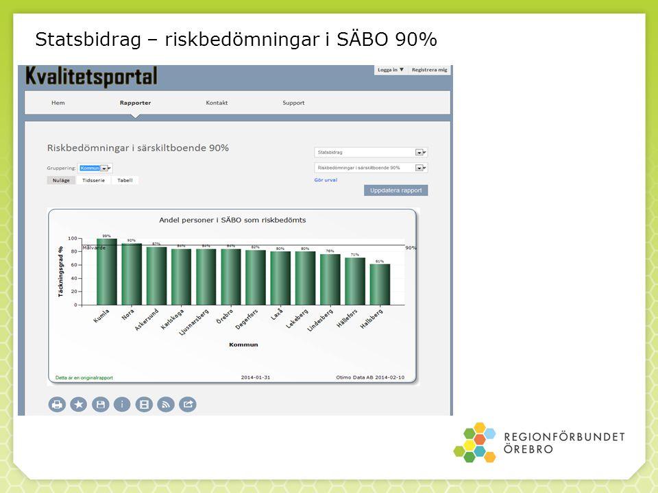 Statsbidrag – riskbedömningar i SÄBO 90%