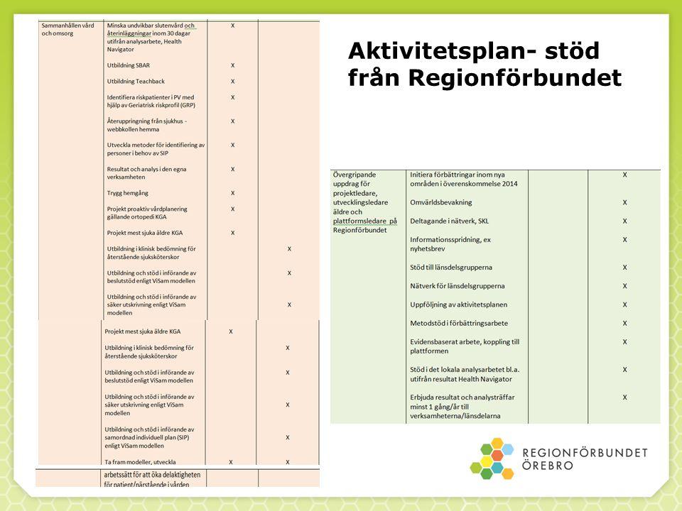 Aktivitetsplan- stöd från Regionförbundet