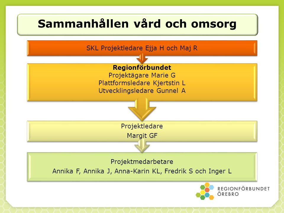 Sammanhållen vård och omsorg Projektmedarbetare Annika F, Annika J, Anna-Karin KL, Fredrik S och Inger L Projektledare Margit GF Regionförbundet Proje