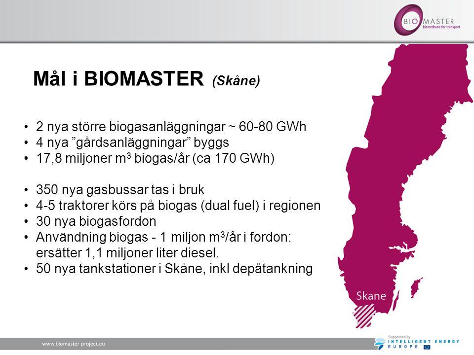 Mål i BIOMASTER (Skåne) •2 nya större biogasanläggningar ~ 60-80 GWh •4 nya gårdsanläggningar byggs •17,8 miljoner m 3 biogas/år (ca 170 GWh) •350 nya gasbussar tas i bruk •4-5 traktorer körs på biogas (dual fuel) i regionen •30 nya biogasfordon •Användning biogas - 1 miljon m 3 /år i fordon: ersätter 1,1 miljoner liter diesel.