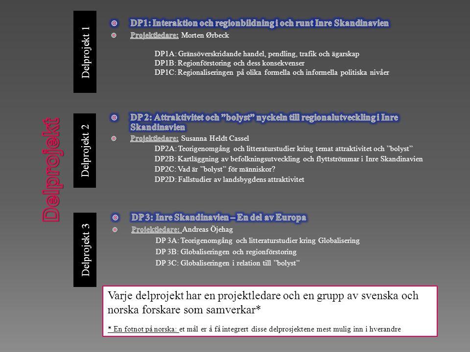Delprojekt 1 Delprojekt 3 Delprojekt 2 Varje delprojekt har en projektledare och en grupp av svenska och norska forskare som samverkar* * En fotnot på norska: et mål er å få integrert disse delprosjektene mest mulig inn i hverandre