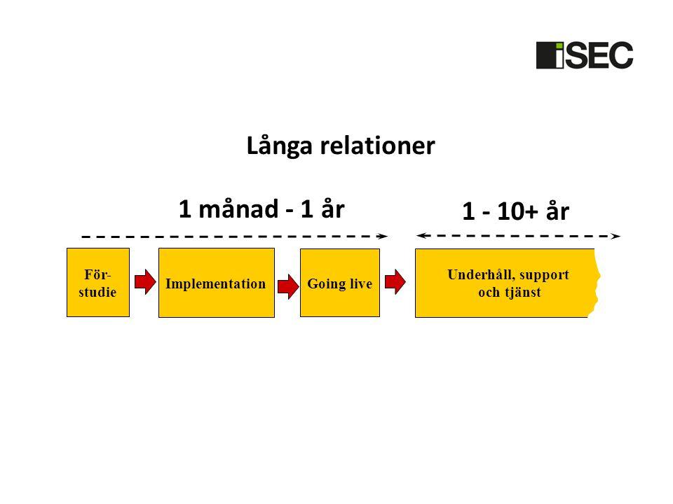 Underhåll, support och tjänst 1 månad - 1 år För- studie Implementation Going live 1 - 10+ år Långa relationer