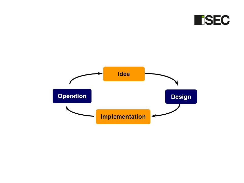 Implementation Operation Design Idea