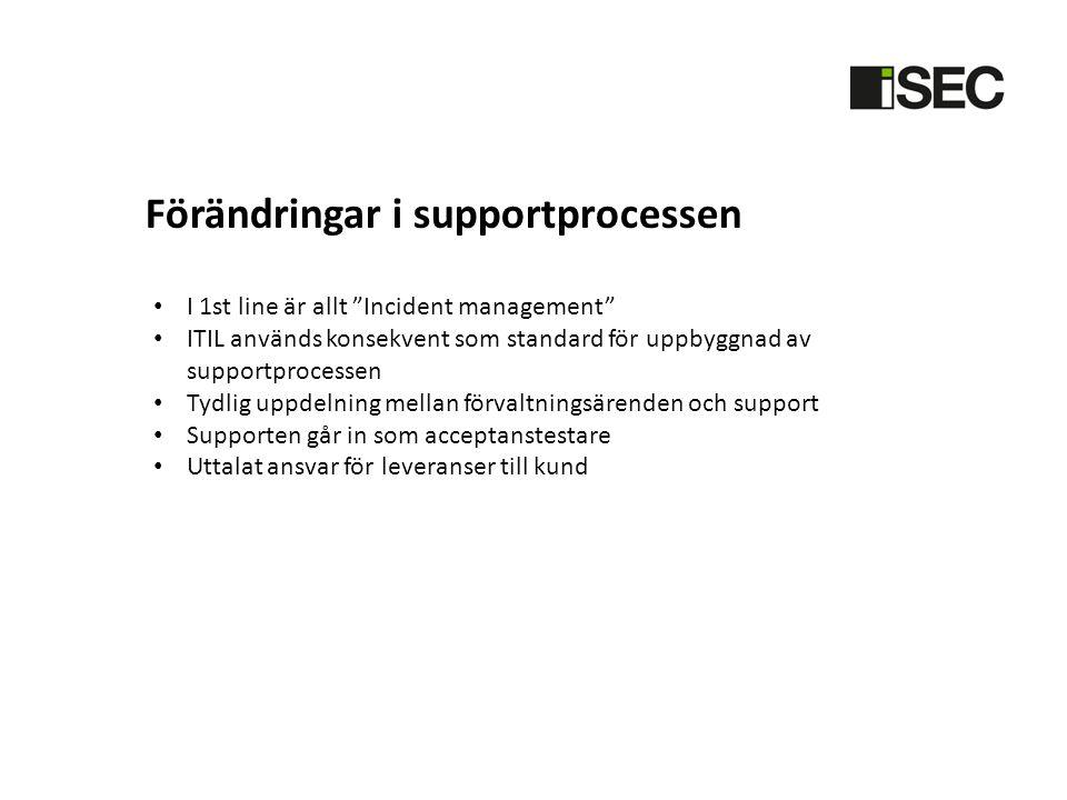 • I 1st line är allt Incident management • ITIL används konsekvent som standard för uppbyggnad av supportprocessen • Tydlig uppdelning mellan förvaltningsärenden och support • Supporten går in som acceptanstestare • Uttalat ansvar för leveranser till kund Förändringar i supportprocessen