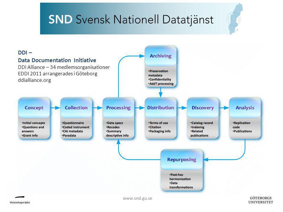 Forskningsdata är en värdefull resurs • Hos SND blir forskningsdata synligt, sökbart och möjligt att citera både nationellt och internationellt • Forskningsmaterial kan återanvändas till ny forskning • Hos SND blir forskningsdata långtidsbevarat