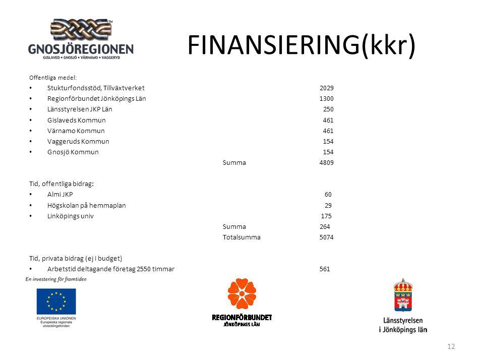FINANSIERING(kkr) Offentliga medel: • Stukturfondsstöd, Tillväxtverket2029 • Regionförbundet Jönköpings Län1300 • Länsstyrelsen JKP Län 250 • Gislaveds Kommun 461 • Värnamo Kommun 461 • Vaggeruds Kommun 154 • Gnosjö Kommun 154 Summa4809 Tid, offentliga bidrag: • Almi JKP 60 • Högskolan på hemmaplan 29 • Linköpings univ 175 Summa 264 Totalsumma5074 Tid, privata bidrag (ej i budget) • Arbetstid deltagande företag 2550 timmar561 12