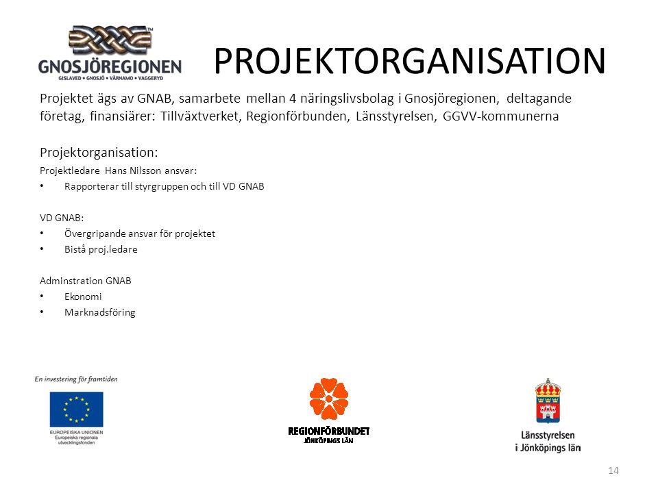 PROJEKTORGANISATION Projektet ägs av GNAB, samarbete mellan 4 näringslivsbolag i Gnosjöregionen, deltagande företag, finansiärer: Tillväxtverket, Regionförbunden, Länsstyrelsen, GGVV-kommunerna Projektorganisation: Projektledare Hans Nilsson ansvar: • Rapporterar till styrgruppen och till VD GNAB VD GNAB: • Övergripande ansvar för projektet • Bistå proj.ledare Adminstration GNAB • Ekonomi • Marknadsföring 14
