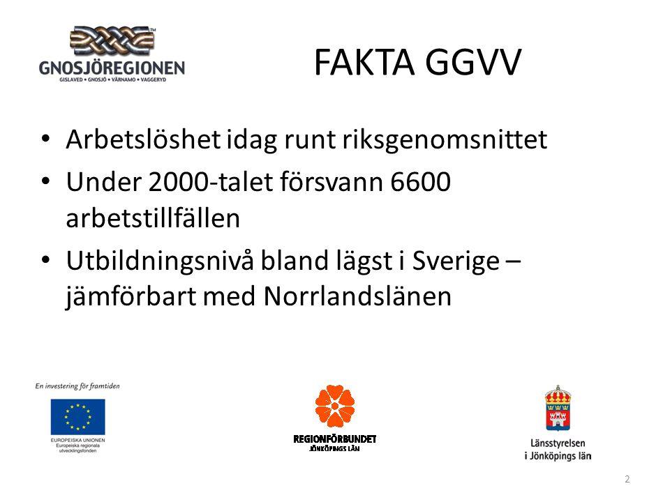 FAKTA GGVV • Arbetslöshet idag runt riksgenomsnittet • Under 2000-talet försvann 6600 arbetstillfällen • Utbildningsnivå bland lägst i Sverige – jämförbart med Norrlandslänen 2
