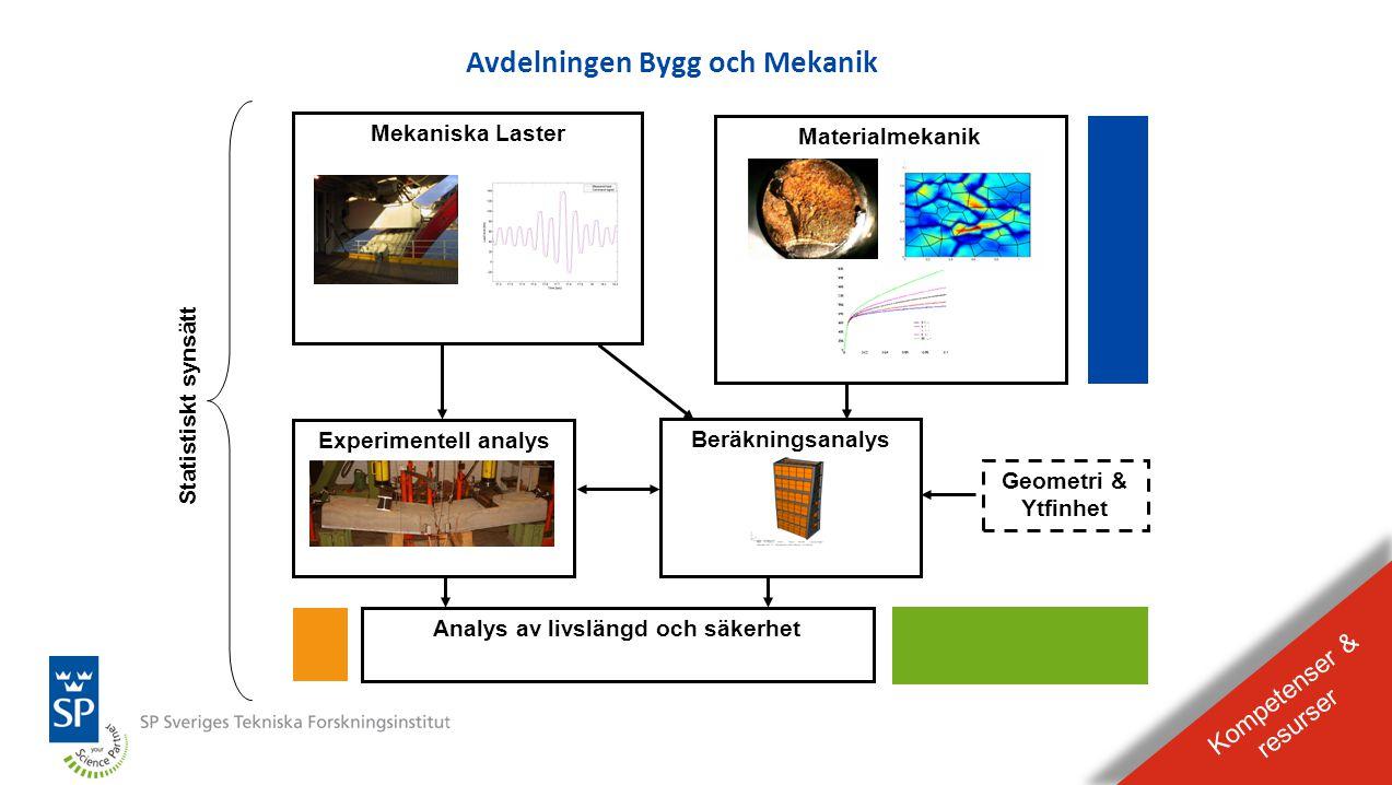 BILDEXPEL Raderas från presentationen Typkontroll av ställningar i Sverige Kravdokument •Arbetsmiljöverkets föreskrift AFS 1990:12 Ställningar •SS-EN 12810-1 Byggnadsställningar – Prefabricerade fasadställningar – Del 1: Specifikationer och produktkrav •SS-EN 12810-2 Byggnadsställningar – Prefabricerade fasadställningar – Del 2: Metoder för dimensionering •SS-EN 12811-1 Byggnadsställningar – Del 1: Ställningar – Krav och utförande •SS-EN 12811-2 Byggnadsställningar – Del 2: Ställningar – Information om material •SS-EN 12811-3 Byggnadsställningar – Del 3: Ställningar – Belastningsprovning •SPCR 064 Typkontroll och certifiering av Temporära konstruktioner