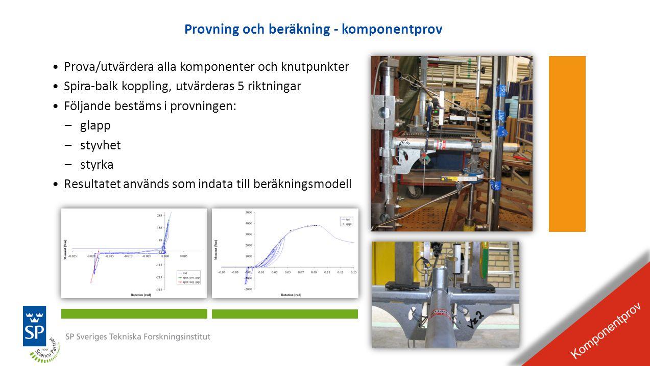 BILDEXPEL Raderas från presentationen Provning och beräkning - komponentprov Komponentprov •Prova/utvärdera alla komponenter och knutpunkter •Spira-ba
