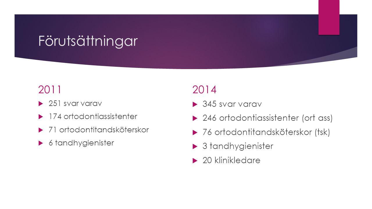 Förutsättningar 2011  251 svar varav  174 ortodontiassistenter  71 ortodontitandsköterskor  6 tandhygienister 2014  345 svar varav  246 ortodont