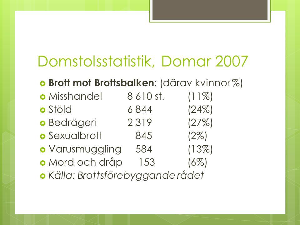 Domstolsstatistik, Domar 2007  Brott mot Brottsbalken : (därav kvinnor %)  Misshandel8 610 st.(11%)  Stöld6 844(24%)  Bedrägeri2 319(27%)  Sexual