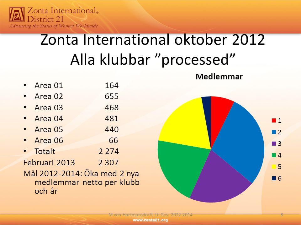 "Zonta International oktober 2012 Alla klubbar ""processed"" • Area 01 164 • Area 02 655 • Area 03 468 • Area 04 481 • Area 05 440 • Area 06 66 • Totalt2"