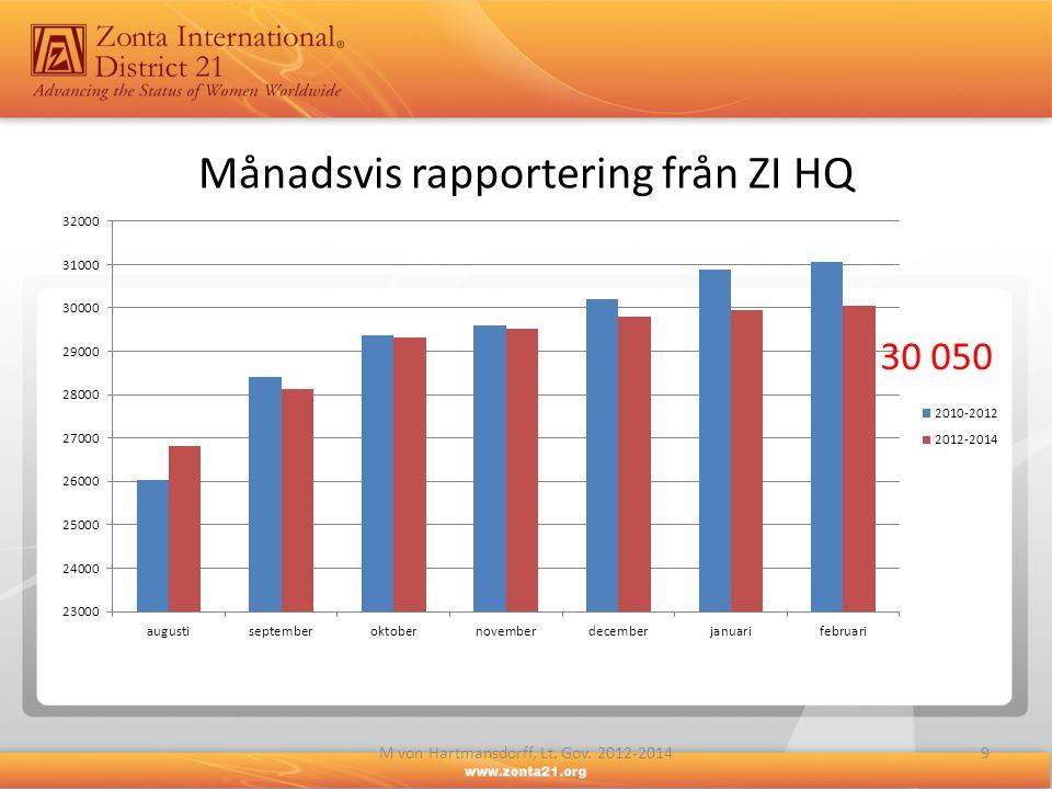 Månadsvis rapportering från ZI HQ 9M von Hartmansdorff, Lt. Gov. 2012-2014