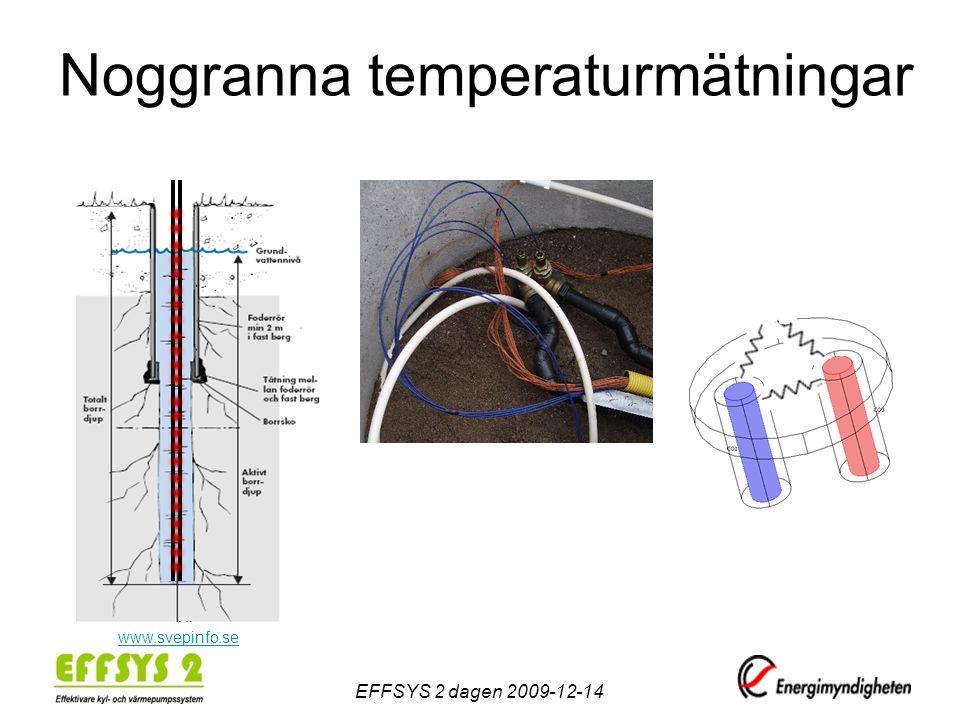 Noggranna temperaturmätningar EFFSYS 2 dagen 2009-12-14 www.svepinfo.se