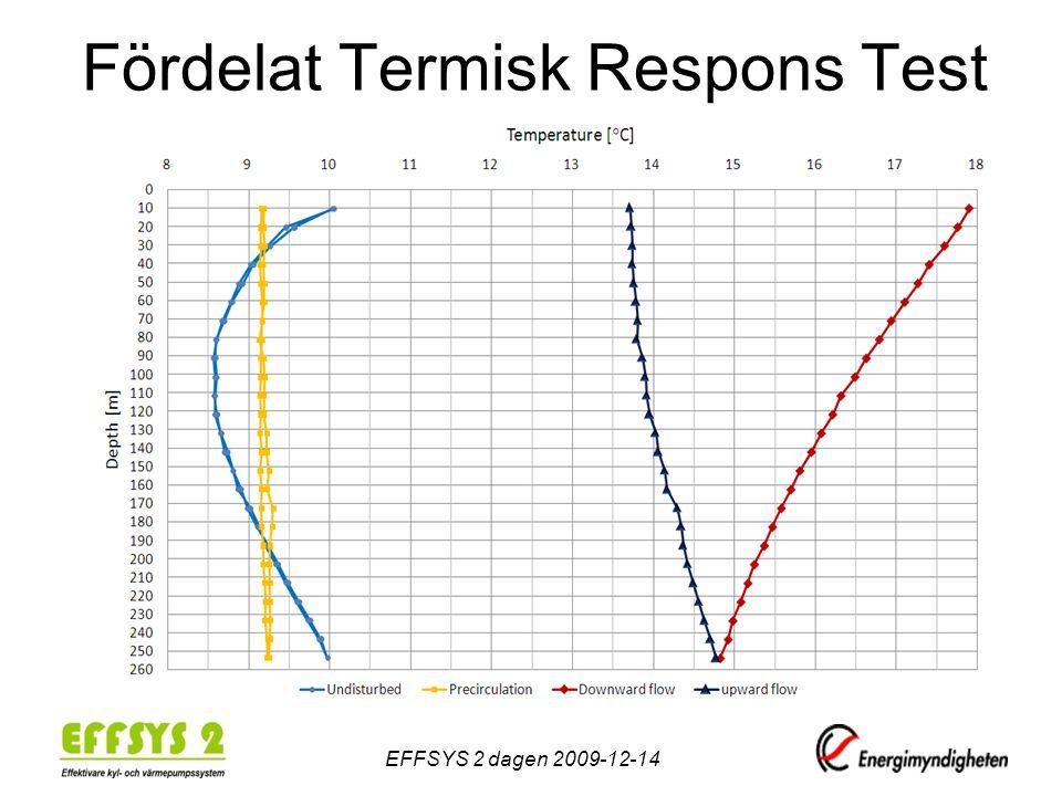 Fördelat Termisk Respons Test EFFSYS 2 dagen 2009-12-14