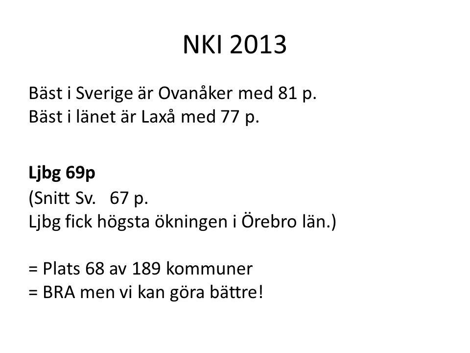 NKI 2013 Bäst i Sverige är Ovanåker med 81 p. Bäst i länet är Laxå med 77 p. Ljbg 69p (Snitt Sv. 67 p. Ljbg fick högsta ökningen i Örebro län.) = Plat