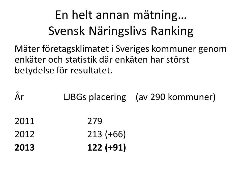 En helt annan mätning… Svensk Näringslivs Ranking Mäter företagsklimatet i Sveriges kommuner genom enkäter och statistik där enkäten har störst betyde