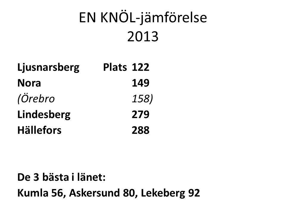EN KNÖL-jämförelse 2013 Ljusnarsberg Plats 122 Nora 149 (Örebro158) Lindesberg 279 Hällefors 288 De 3 bästa i länet: Kumla 56, Askersund 80, Lekeberg