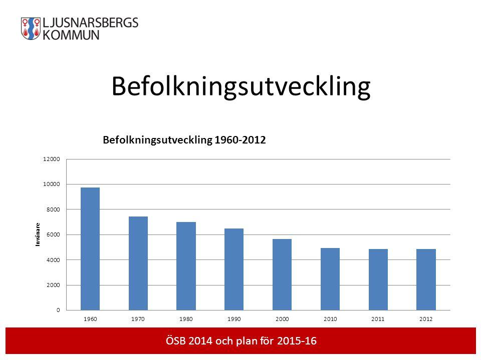 Befolkningsutveckling Skriv händelse och datum härÖSB 2014 och plan för 2015-16