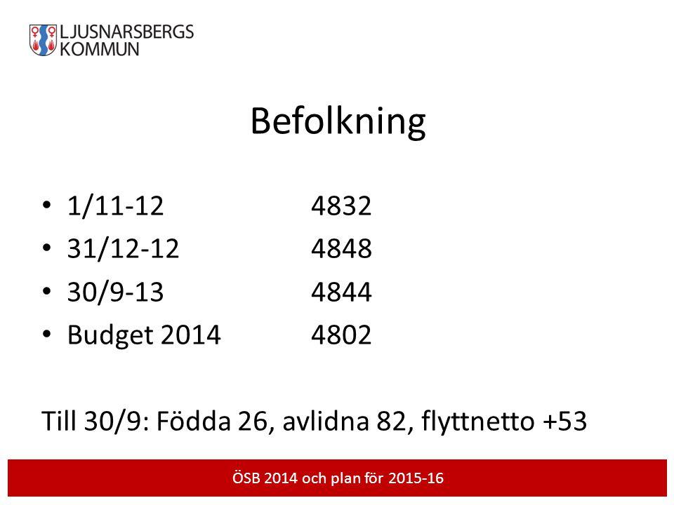 Befolkning • 1/11-124832 • 31/12-124848 • 30/9-134844 • Budget 20144802 Till 30/9: Födda 26, avlidna 82, flyttnetto +53 Skriv händelse och datum härÖS
