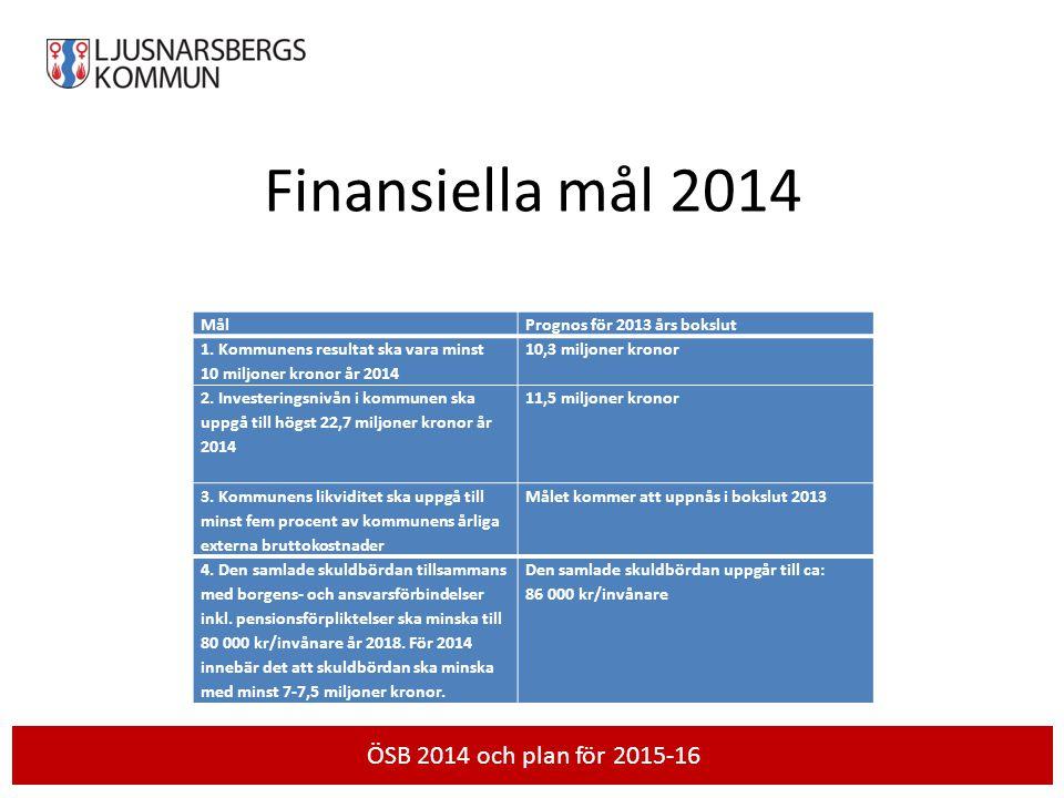 Finansiella mål 2014 MålPrognos för 2013 års bokslut 1. Kommunens resultat ska vara minst 10 miljoner kronor år 2014 10,3 miljoner kronor 2. Investeri