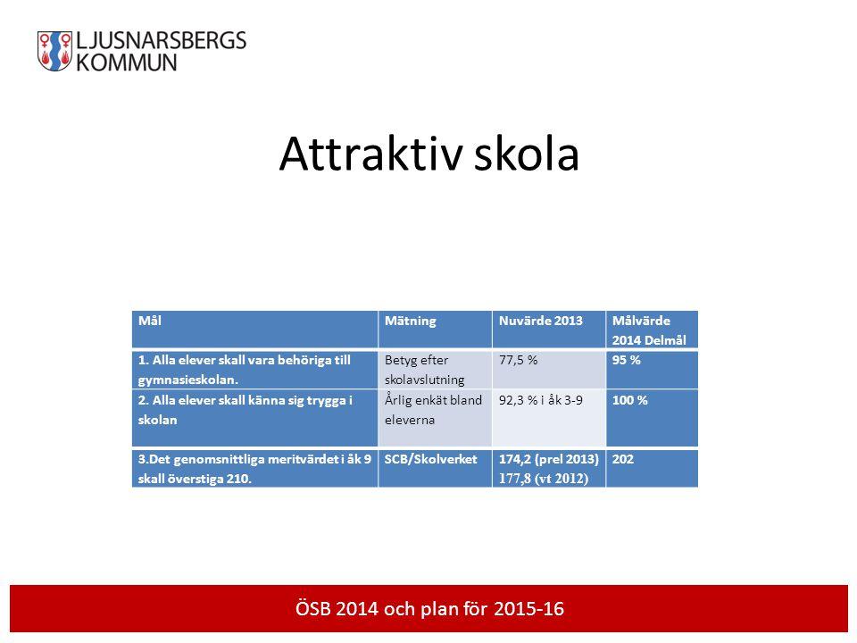 Attraktiv skola MålMätningNuvärde 2013 Målvärde 2014 Delmål 1. Alla elever skall vara behöriga till gymnasieskolan. Betyg efter skolavslutning 77,5 %9