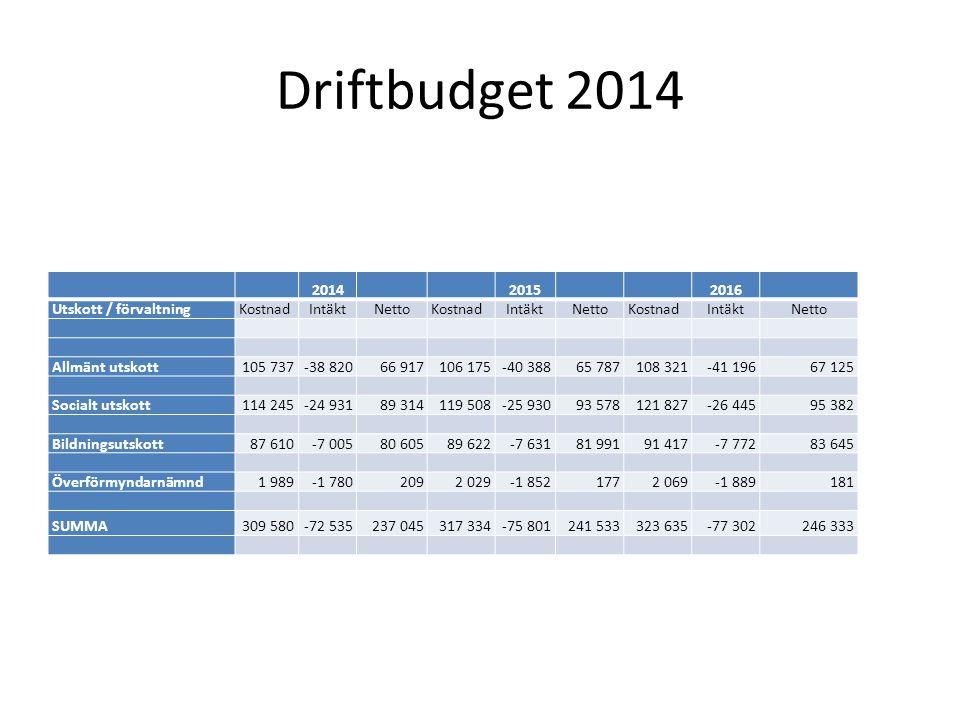Driftbudget 2014 2014 2015 2016 Utskott / förvaltningKostnadIntäktNettoKostnadIntäktNettoKostnadIntäktNetto Allmänt utskott105 737-38 82066 917106 175