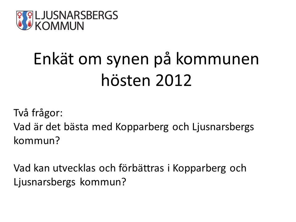 Enkät om synen på kommunen hösten 2012 Två frågor: Vad är det bästa med Kopparberg och Ljusnarsbergs kommun? Vad kan utvecklas och förbättras i Koppar