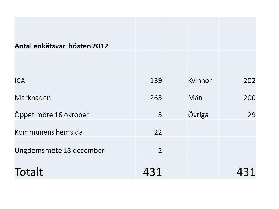 Sammanställning: Det bästa med Kopparberg och Ljusnarsbergs kommun Män/Kvinnor boende i kommunen 1.Sociala värden 2.Naturen 3.Övrigt Män/kvinnor besökande 1.Marknaden 2.Sociala värden 3.Övrigt