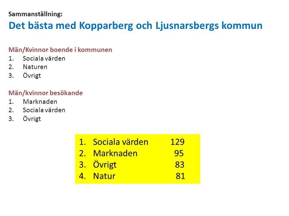 Sammanställning: Det bästa med Kopparberg och Ljusnarsbergs kommun Män/Kvinnor boende i kommunen 1.Sociala värden 2.Naturen 3.Övrigt Män/kvinnor besök