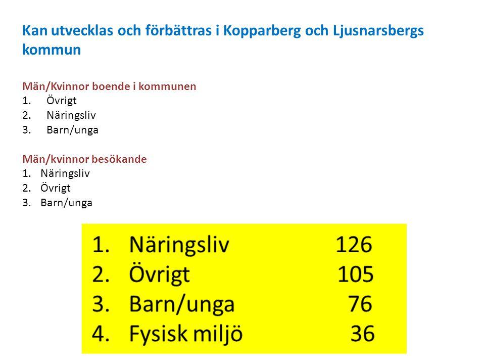Kan utvecklas och förbättras i Kopparberg och Ljusnarsbergs kommun Män/Kvinnor boende i kommunen 1.Övrigt 2.Näringsliv 3.Barn/unga Män/kvinnor besökan
