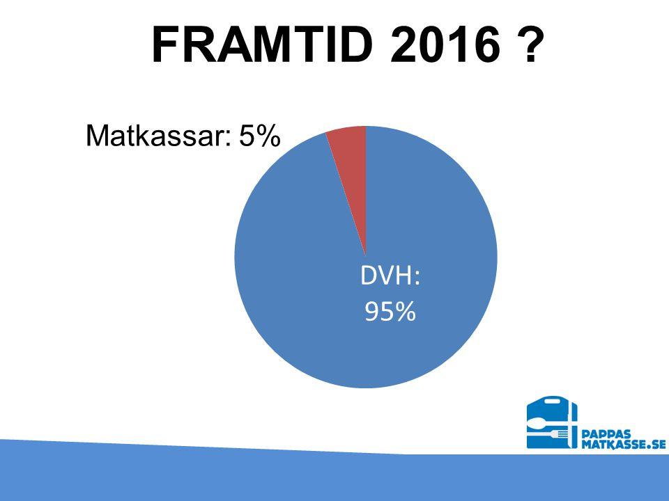 FRAMTID 2016 ? Matkassar: 5%