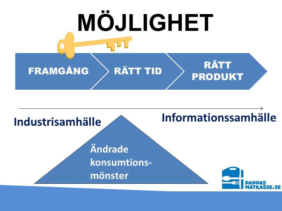 MÖJLIGHET FRAMGÅNGRÄTT TID RÄTT PRODUKT Ändrade konsumtions- mönster Industrisamhälle Informationssamhälle