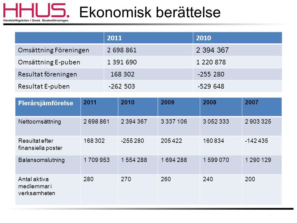 Ekonomisk berättelse 20112010 Omsättning Föreningen2 698 861 2 394 367 Omsättning E-puben1 391 6901 220 878 Resultat föreningen 168 302 -255 280 Resul