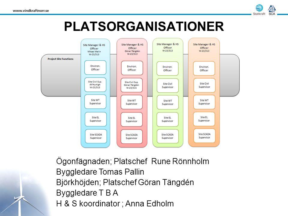 PLATSORGANISATIONER Ögonfägnaden; Platschef Rune Rönnholm Byggledare Tomas Pallin Björkhöjden; Platschef Göran Tängdén Byggledare T B A H & S koordinator ; Anna Edholm