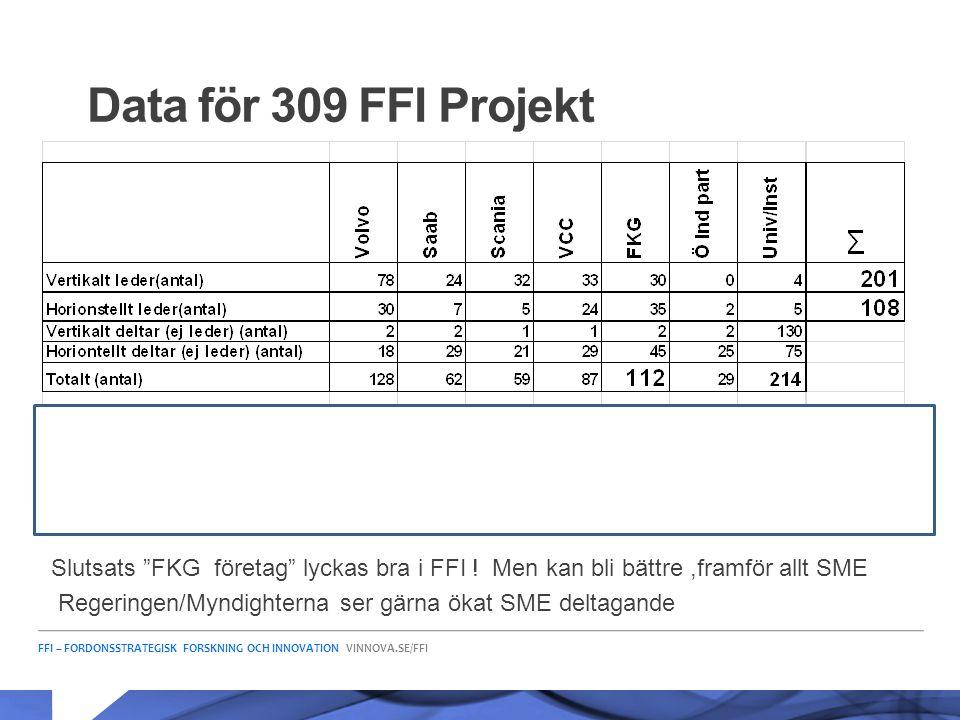 """FFI – FORDONSSTRATEGISK FORSKNING OCH INNOVATION VINNOVA.SE/FFI Data för 309 FFI Projekt Slutsats """"FKG företag"""" lyckas bra i FFI ! Men kan bli bättre,"""