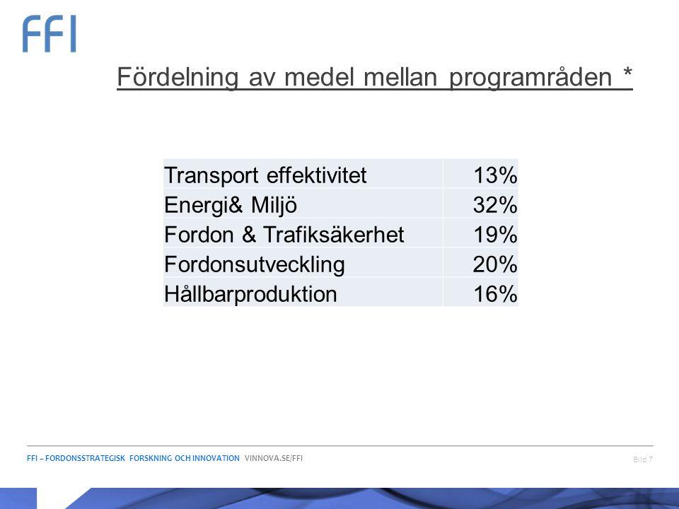 FFI – FORDONSSTRATEGISK FORSKNING OCH INNOVATION VINNOVA.SE/FFI Bild 7 Fördelning av medel mellan programråden * Transport effektivitet13% Energi& Mil